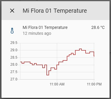 Temperature Graphic